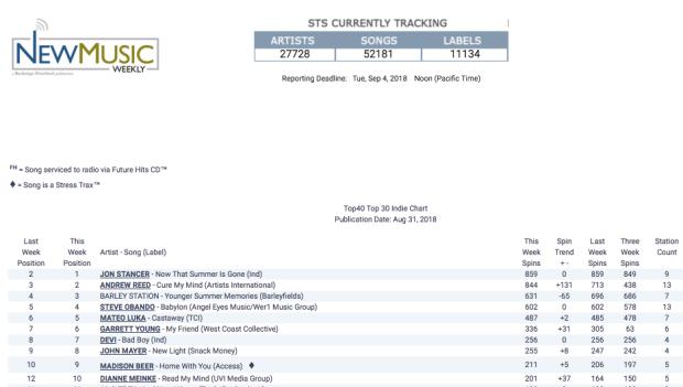 Stancer-Indie Chart